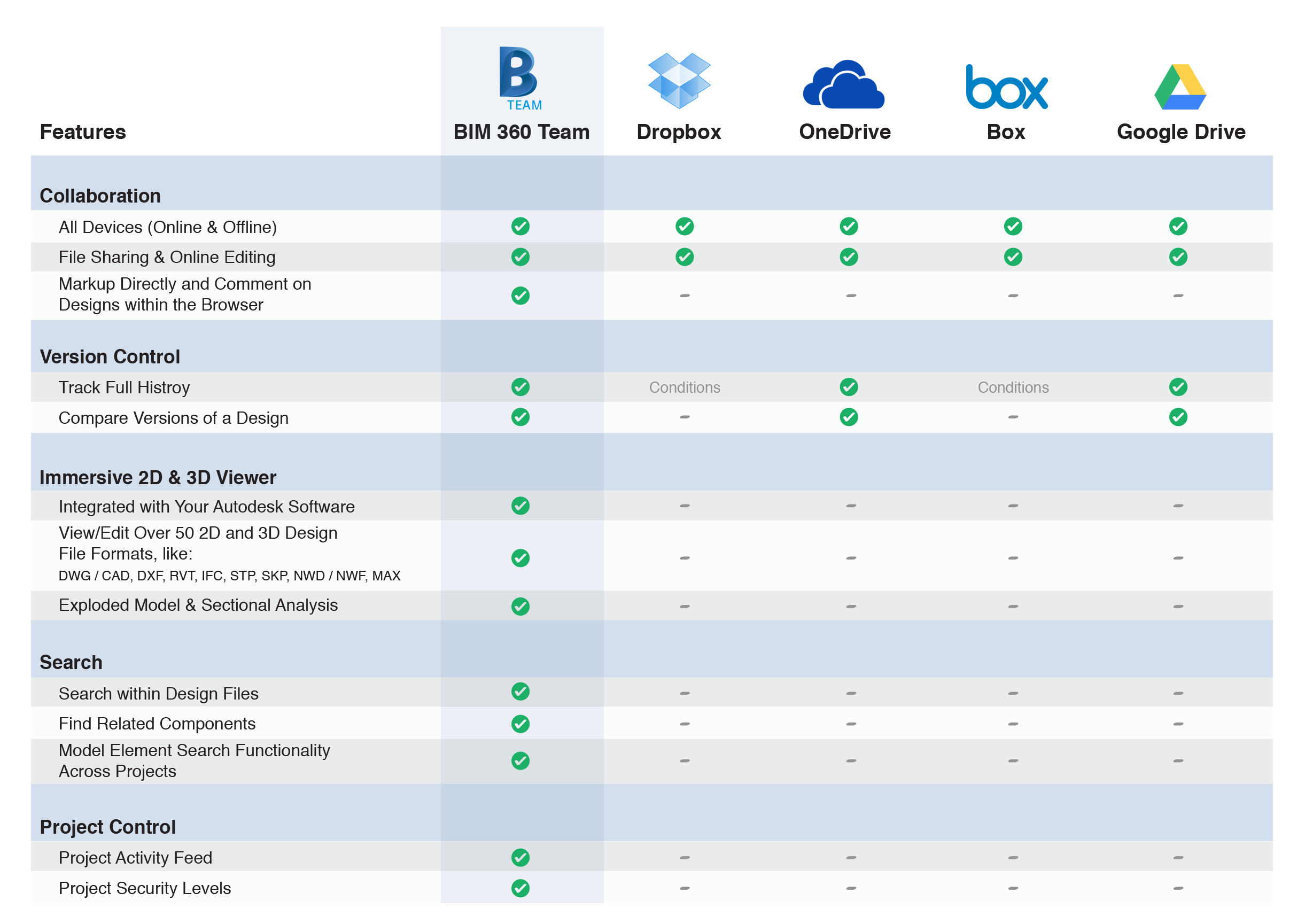 Dropbox vs OneDrive vs Box vs Google Drive vs BIM 360 Team