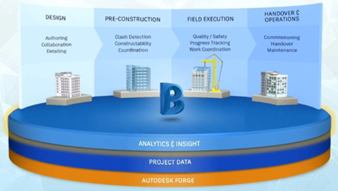 The Next-Generation BIM 360
